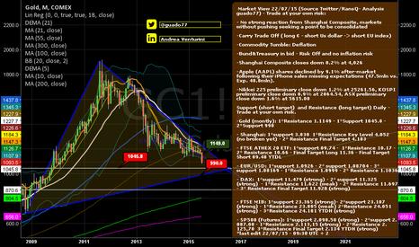 "GC1!: ""Golden Pyramid"" - Market View 220715"