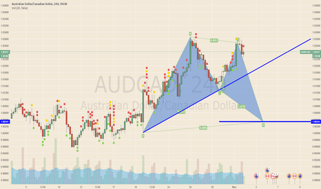 AUDCAD: Sell audcad +200 pips