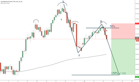AUDJPY: AUDJPY short after H&S pattern and XABC patter on 4H