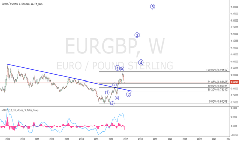 EURGBP: EURGBP. The tables have turned