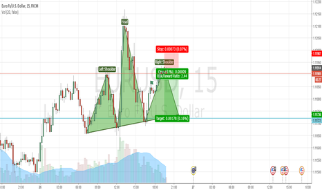 EURUSD: Does the right shoulder seem complete?