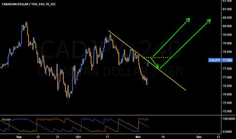 CADJPY: Already seen strong upmove, breaking 78.20 is better