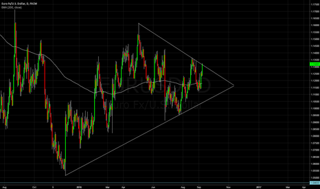 EURUSD: EU hitting the top of triangle formation. Possible short?