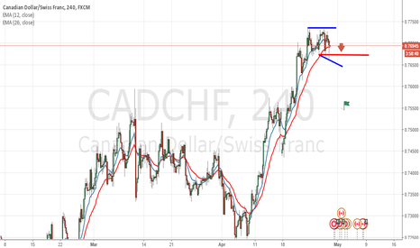 CADCHF: CadChf Volume Is On Hell