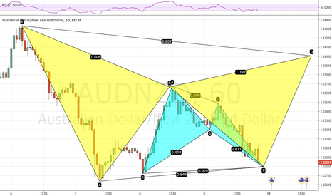 AUDNZD: AUDNZD - A tale of a buy before a big short