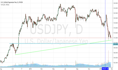 USDJPY: Retail Sentiment Is Hinting At Further Weakness In USDJPY