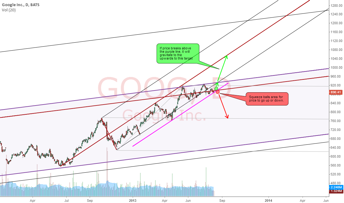 GOOGLE : SQUEEZING FOR MAJOR ACTION