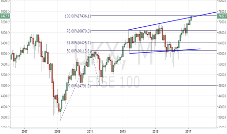 UKX: FTSE 100 is chipping away at the key Fib expansion hurdle
