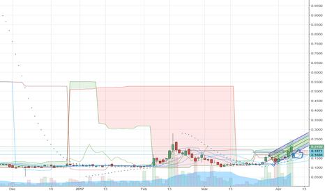 ATTBF: $ATTBF History Repeats Itself 2014 Run from .0125 to $2.85