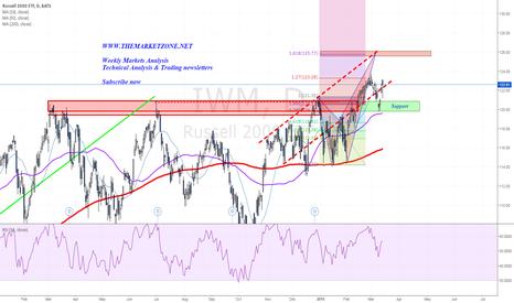 IWM: Possible bearish harmonic pattern towards FOMC