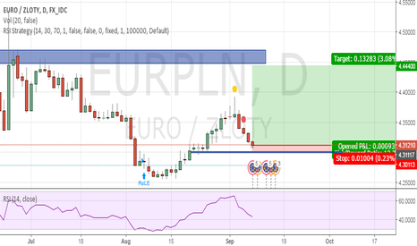 EURPLN: After EBC  decision, and before Modys rating