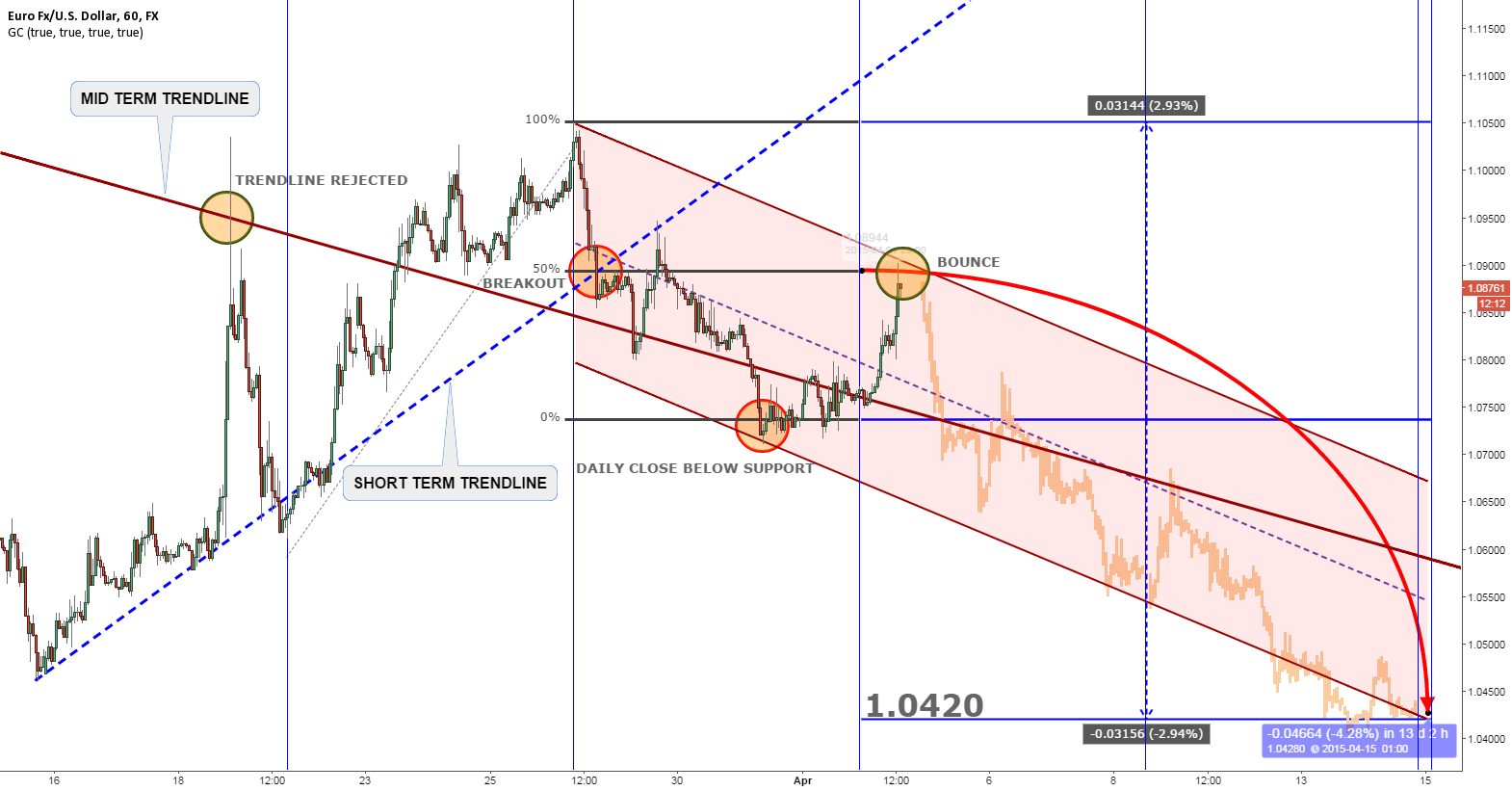 EURUSD TARGETING 1.04 IN TWO WEEKS