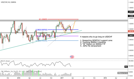 USDCHF: 4 Reasons why to go long on USDCHF