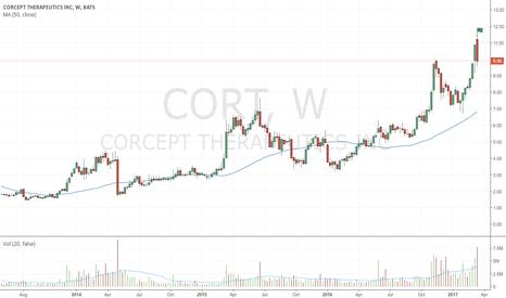 CORT: Wide bearish up-thrust