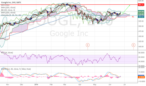 GOOGL: Google Inc Looking for buy