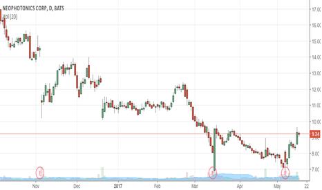 NPTN: Chart Says 10 Soon On Way to 12