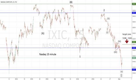 IXIC: Sharp Stock Market Decline Has Begun