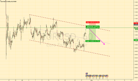 EURUSD: EURUSD Bearish trend channel