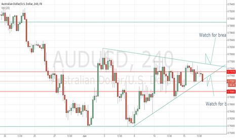 AUDUSD: AUDUSD  Wedges pattern confirm