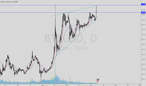 BTCUSD: Bitcoin- Rising Wedge & Resistance - Consumer Confidence Reports