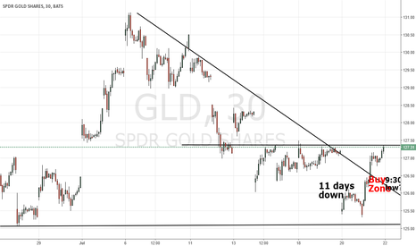 "GLD: Gold is in ""Buy Zone"". What a gift!"