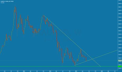 XAUUSD: EUR/USD Triangle Pattern?