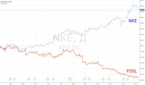 NKE: Идея парной торговли: Just do it! NKE vs FOSL.