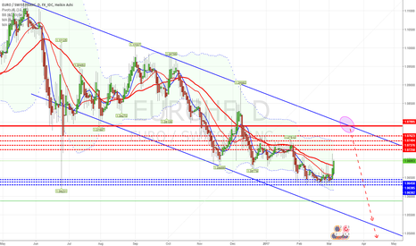 EURCHF: Looking to enter short at the upper trendline