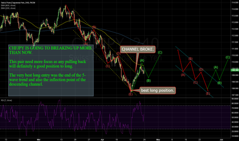 CHFJPY: CHFJPY: Waiting for a second best long position again.