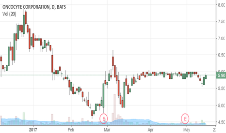 OCX: We Got The Usual Fakeout  Now It's Time For The Upward Explosion