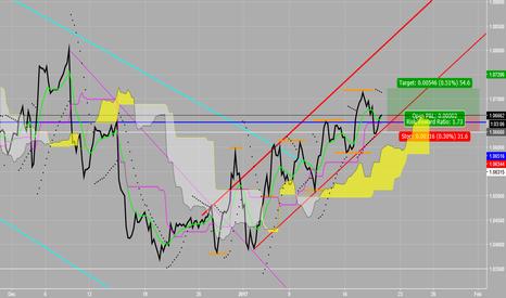 EURUSD: Bounce of bottom channel line EUR/USD