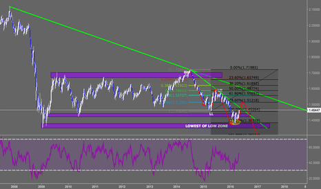 GBPUSD: GBPUSD Weekly Anticipation