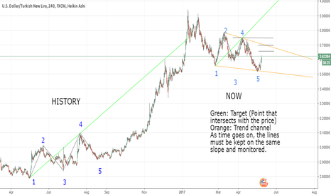 USDTRY: MY LAST USDTRY ANALYSIS (MIDDLE - LONG TERM )