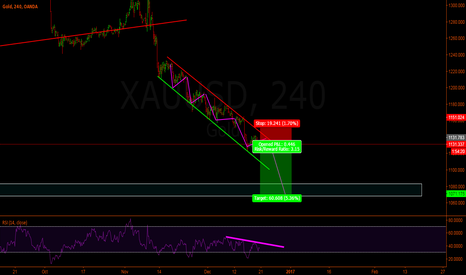 XAUUSD: Gold back to 1070?