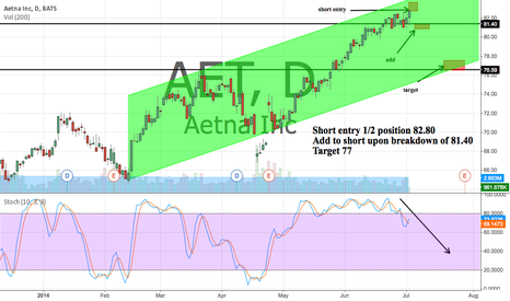 AET: AET Short entry may be ready. 1/2 position now.