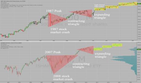 IWM: The future for the Russell 2000 as derived from the past