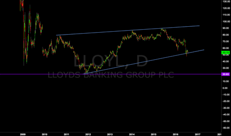 LLOY: Lloyds Corrective But Not Tradable