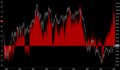 CL1!: POSITIONING | Crude Net Non-Commercials Touched All-Time-Highs