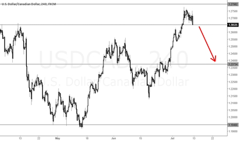 USDCAD: USDCAD Short due to fall from resistance