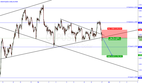 GBPUSD: GBPUSD break out