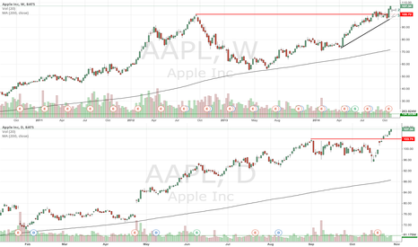 AAPL: AAPL all time high