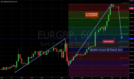 EURGBP: Bears could retrace 50%