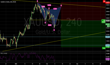 XAUUSD: two senarios for shorting gold