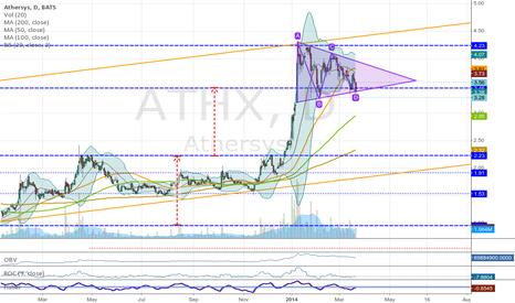 ATHX: ATHX Triangle & Flag