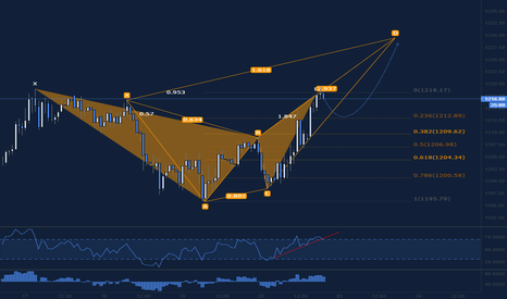 XAUUSD: Gold Bull or Retrace First?