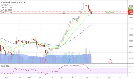 JNJ: JNJ about to pass resistance