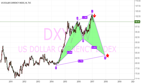 DXY: DXY,W