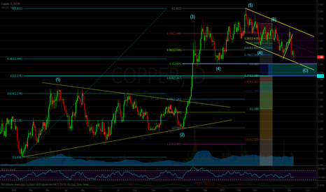 COPPER: Copper: Getting Ready to Long