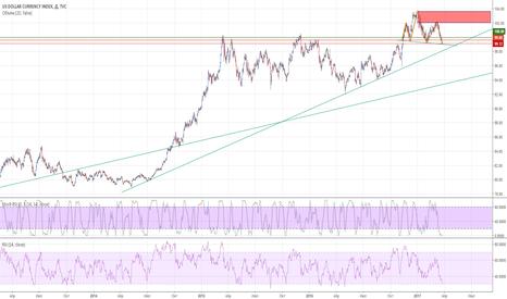 DXY: Index DXY Us Dollar