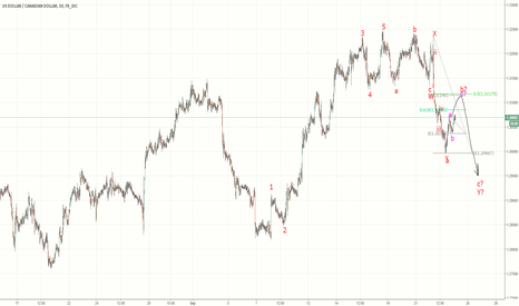 USDCAD: USDCAD - retracement then further to fall